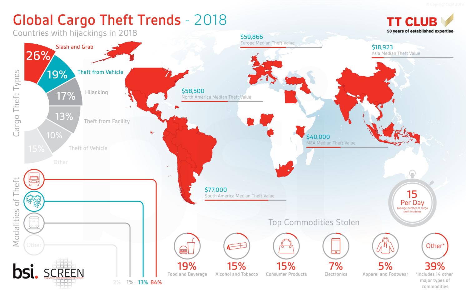 Global cargo theft trends 2018.